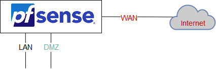Pfsense - Connect to VPN PIA